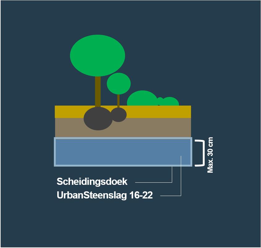 BVB Landscaping Waterbuffer waterberging Grindkoffer UrbanSteenslag