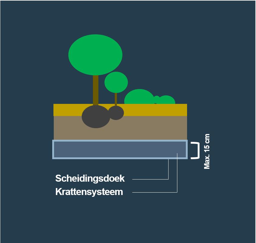 BVB Landscaping Waterbuffer waterberging krattensysteem