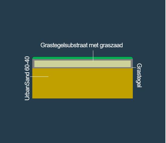 BVB Landscaping Grastegelsubstraat grastegel waterinfiltratie waterbuffer