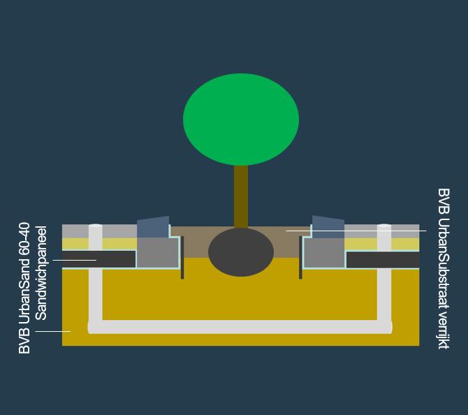BVB Landscaping Groeiplaats verharding middenzwaar tot zwaar sandwichconstructie urbansand substraat