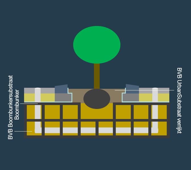 BVB Landscaping Groeiplaats verharding zwaar belastbaar boombunkersubstraat boombunker substraat